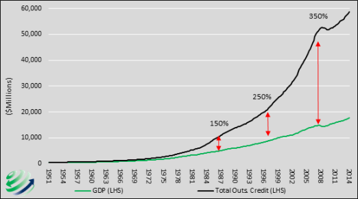 Untitled debt v gdp