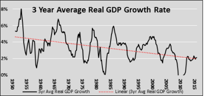 Untitled gdp trend
