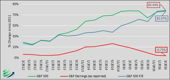 sp vs earnings