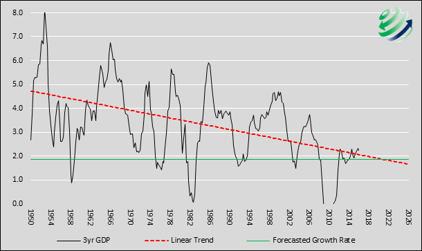 gdp trend 1