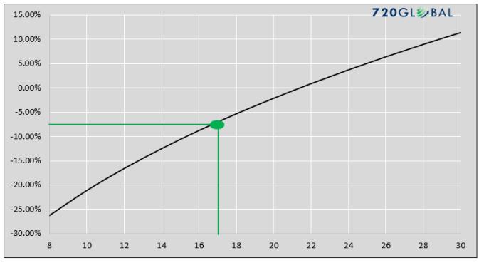 graph-2-pe-returns