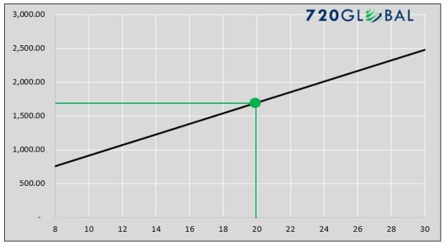 graph-3-hurdle