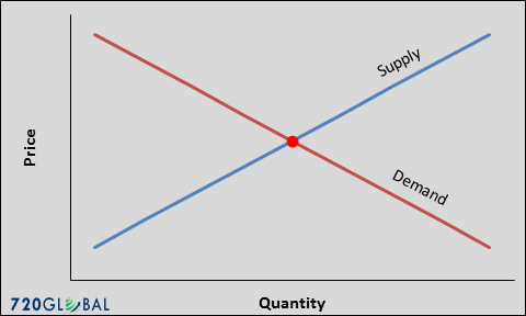 supply-demand-1