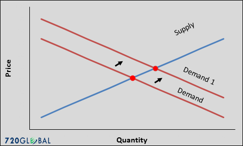 supply-demand-2