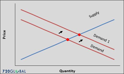 supply-demand-2