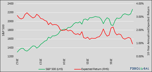 sp-vs-expect-returns