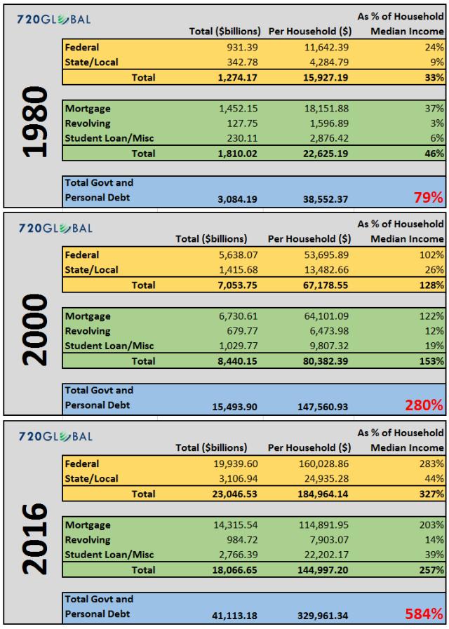 debt-tables