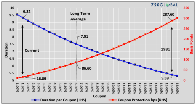 duration-coupon-protection-graph