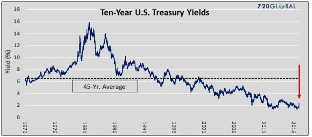 yield-chart