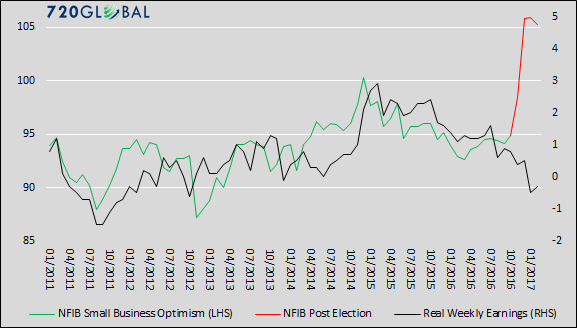 nfib earnings